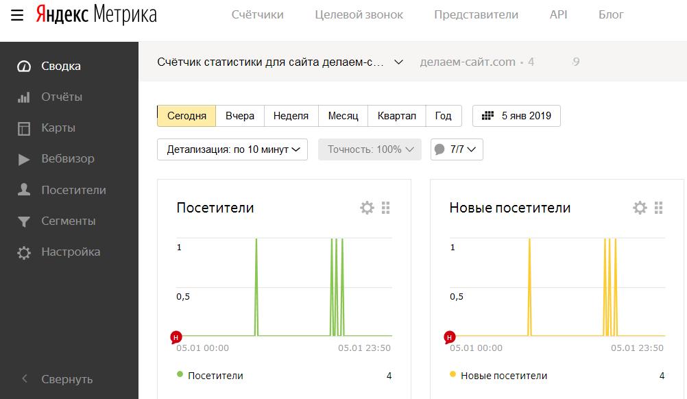 Яндекс Метрика для сайта