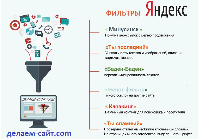Поисковые фильтры Яндекса